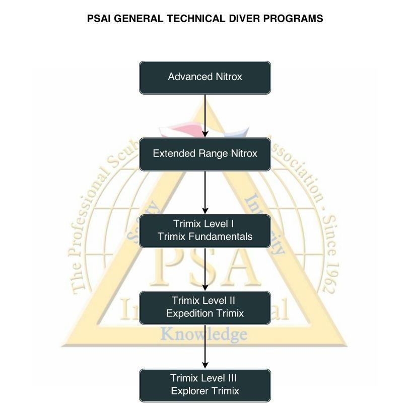 psai general technical diver programs flowchart