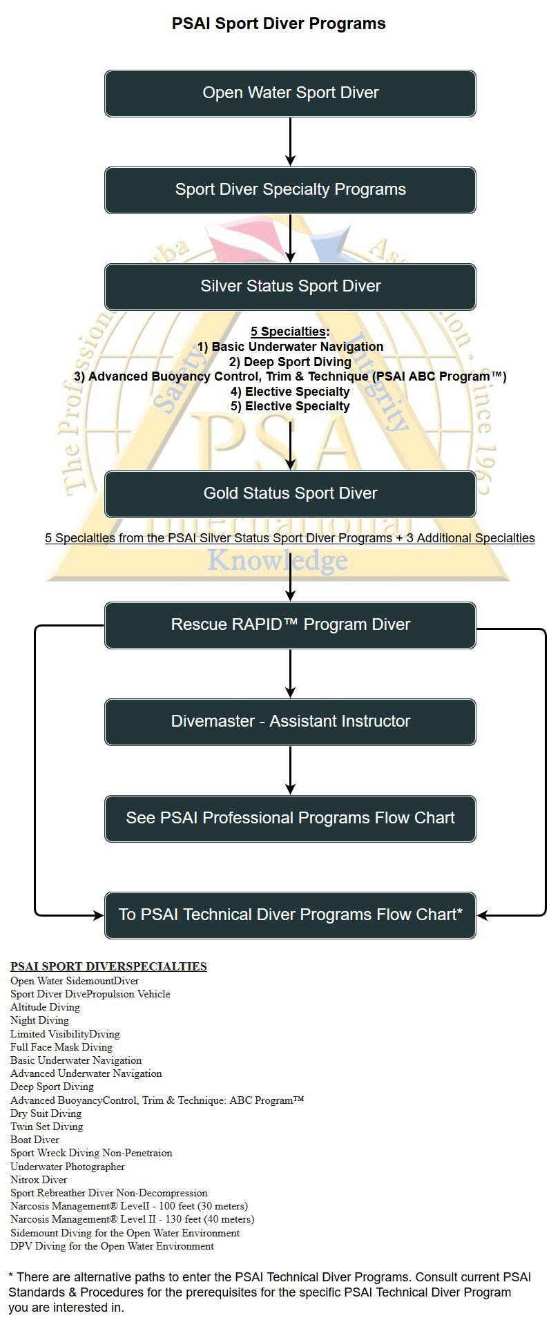 psai sport diver programs flowchart
