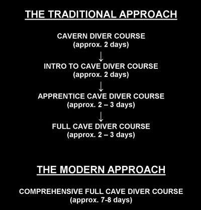 cave flowchart