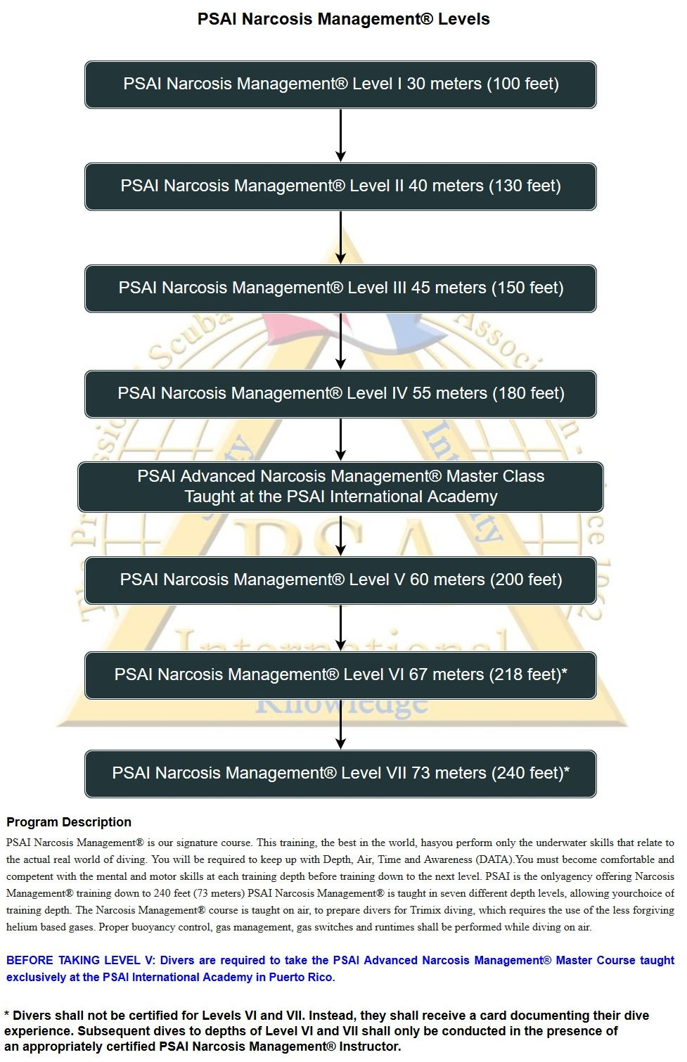 psai narcosis management levels flowchart