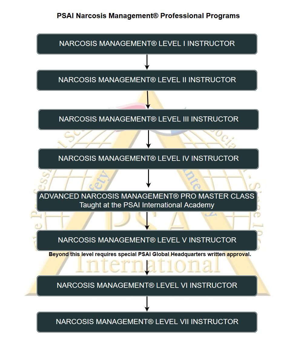 psai narcosis management professional programs flowchart