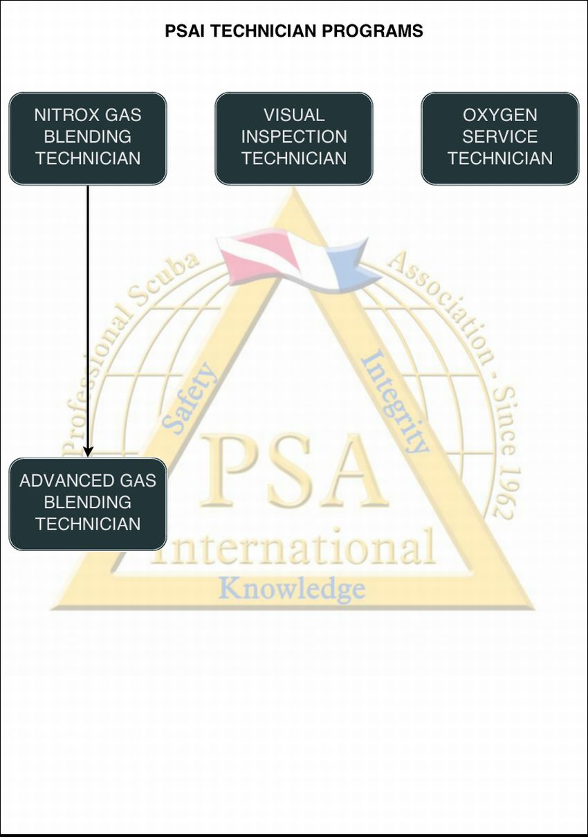 psai technician programs flowchart