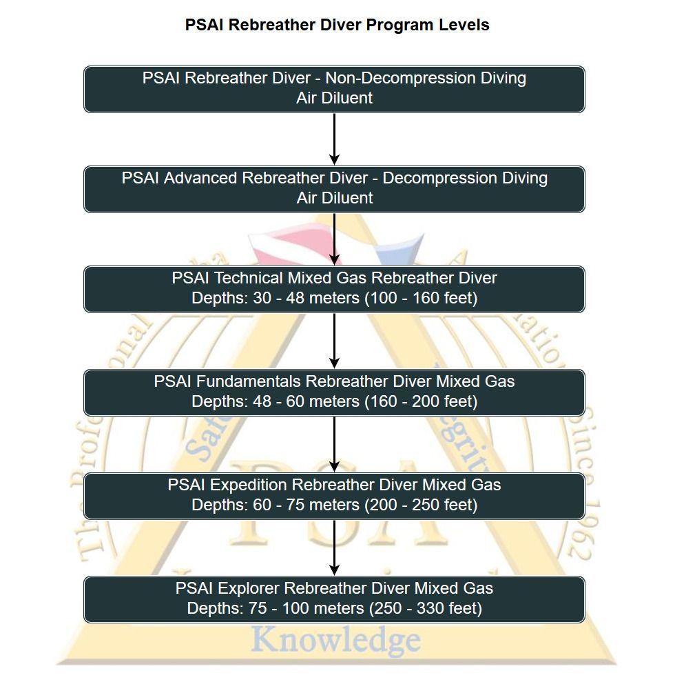 Rebreather Diver Programs